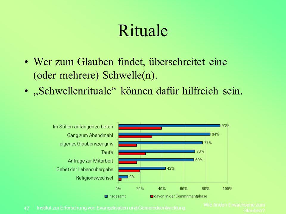 """Rituale Wer zum Glauben findet, überschreitet eine (oder mehrere) Schwelle(n). """"Schwellenrituale können dafür hilfreich sein."""