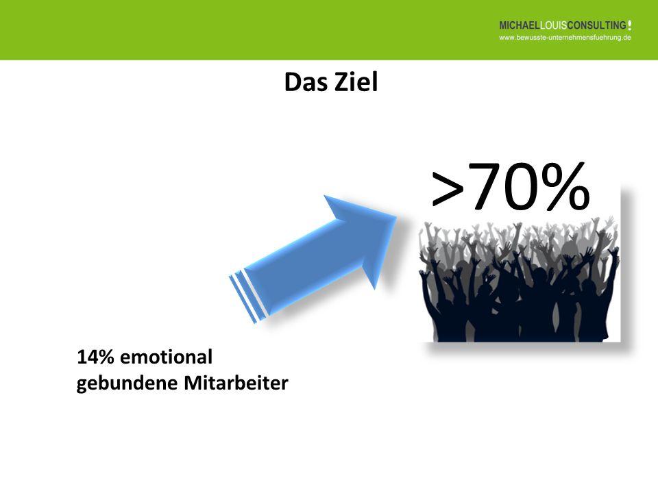 >70% Das Ziel 14% emotional gebundene Mitarbeiter