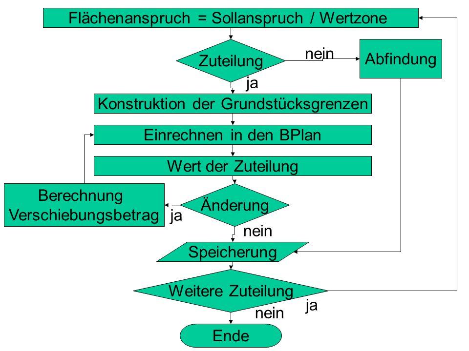 Flächenanspruch = Sollanspruch / Wertzone