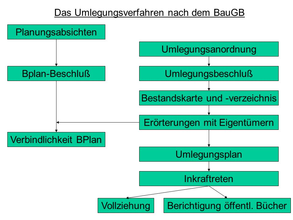 Das Umlegungsverfahren nach dem BauGB