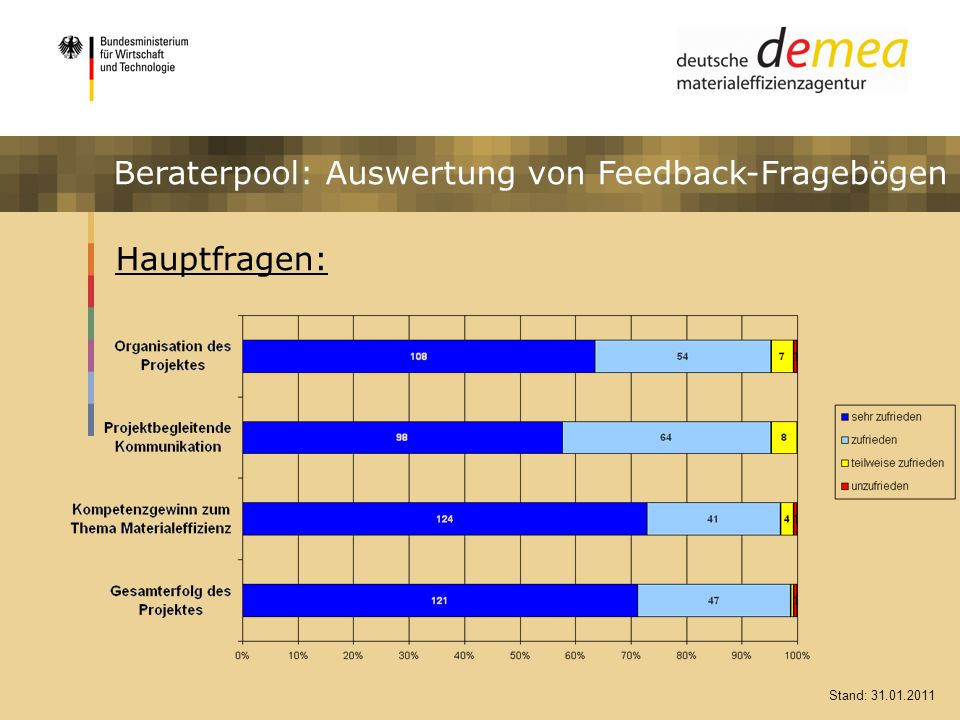 Beraterpool: Auswertung von Feedback-Fragebögen