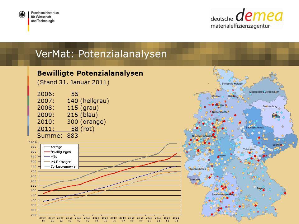 VerMat: Potenzialanalysen