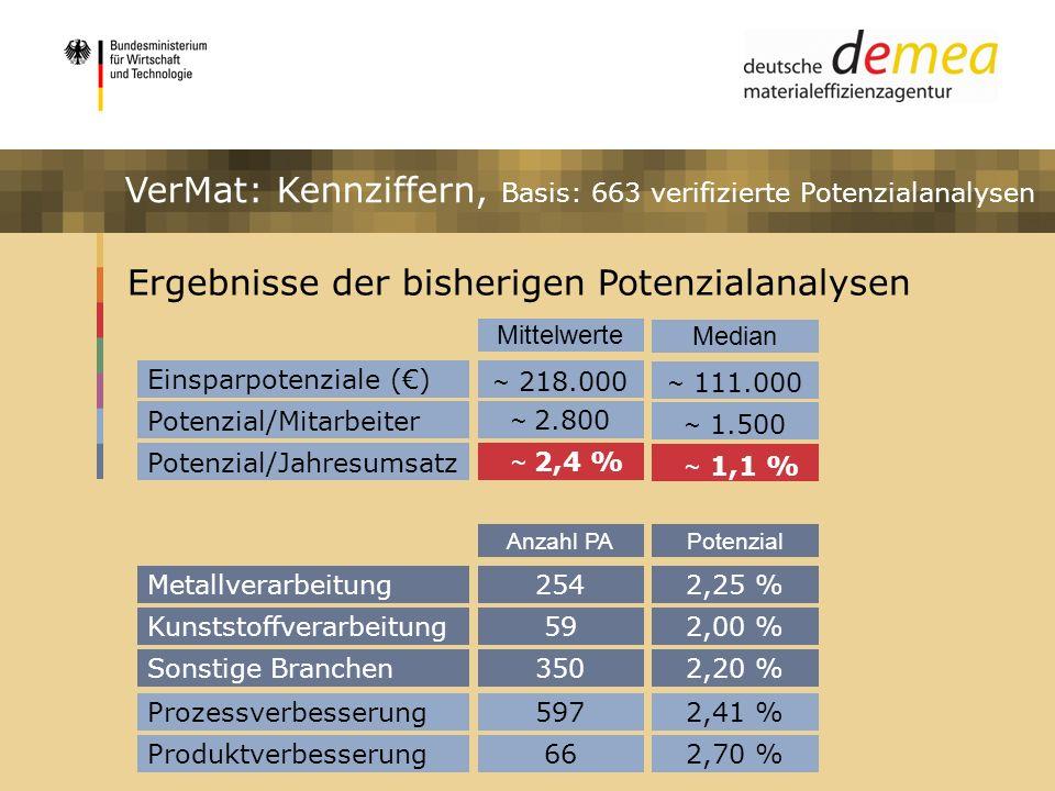 VerMat: Kennziffern, Basis: 663 verifizierte Potenzialanalysen