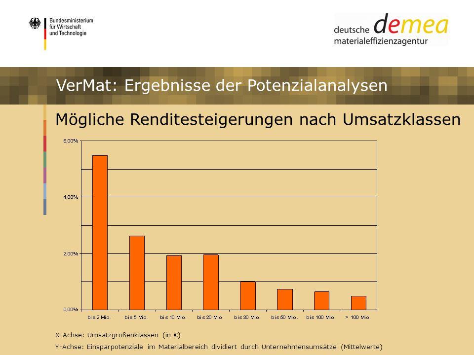 VerMat: Ergebnisse der Potenzialanalysen
