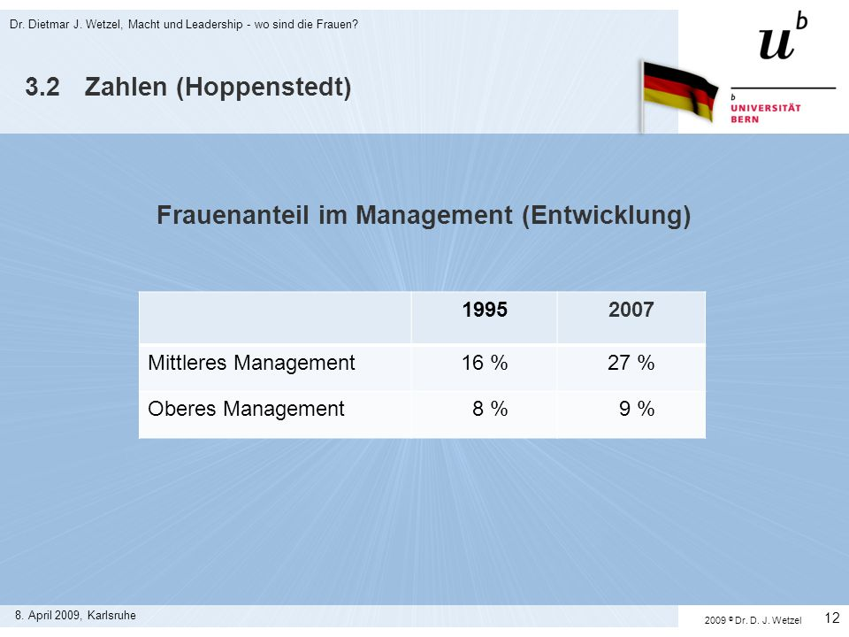 Frauenanteil im Management (Entwicklung)