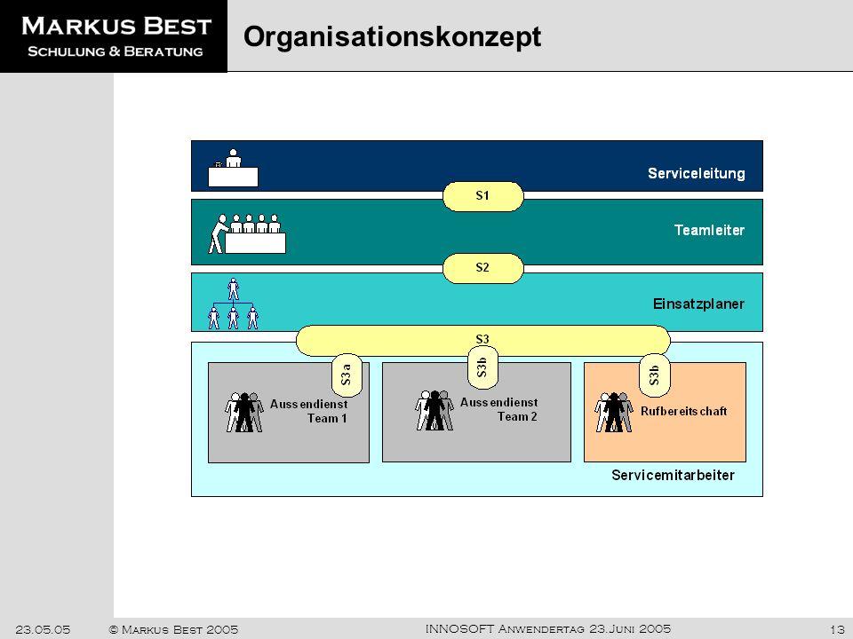 Organisationskonzept