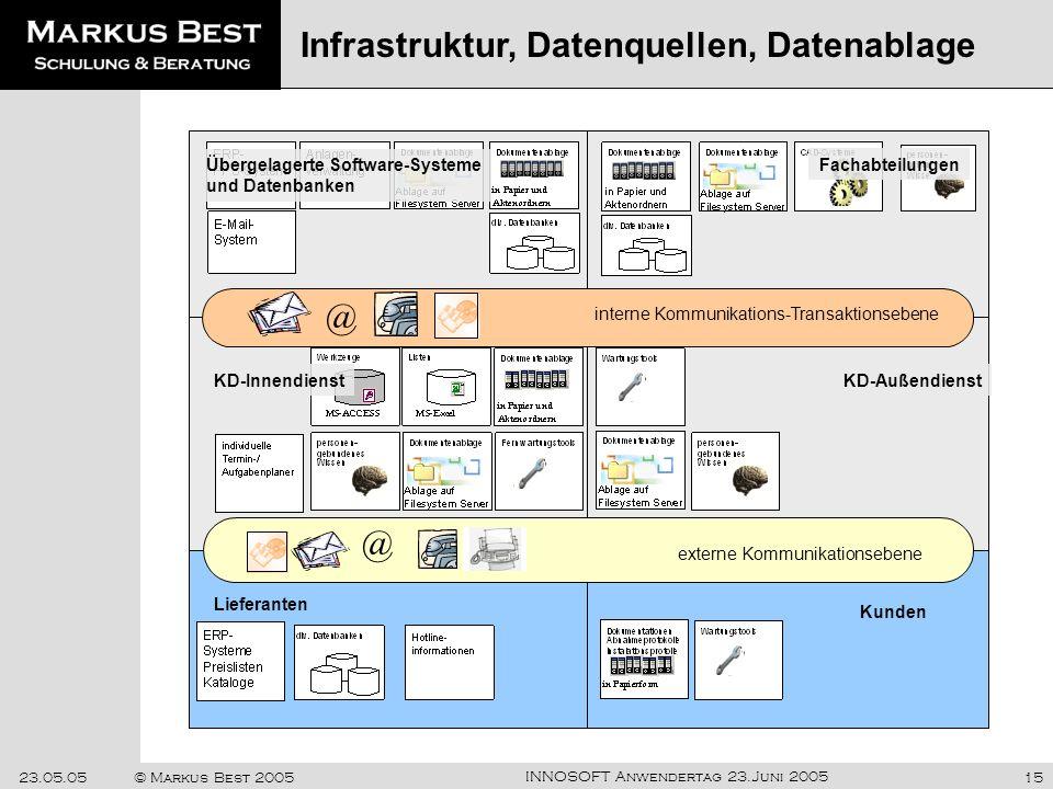 Infrastruktur, Datenquellen, Datenablage