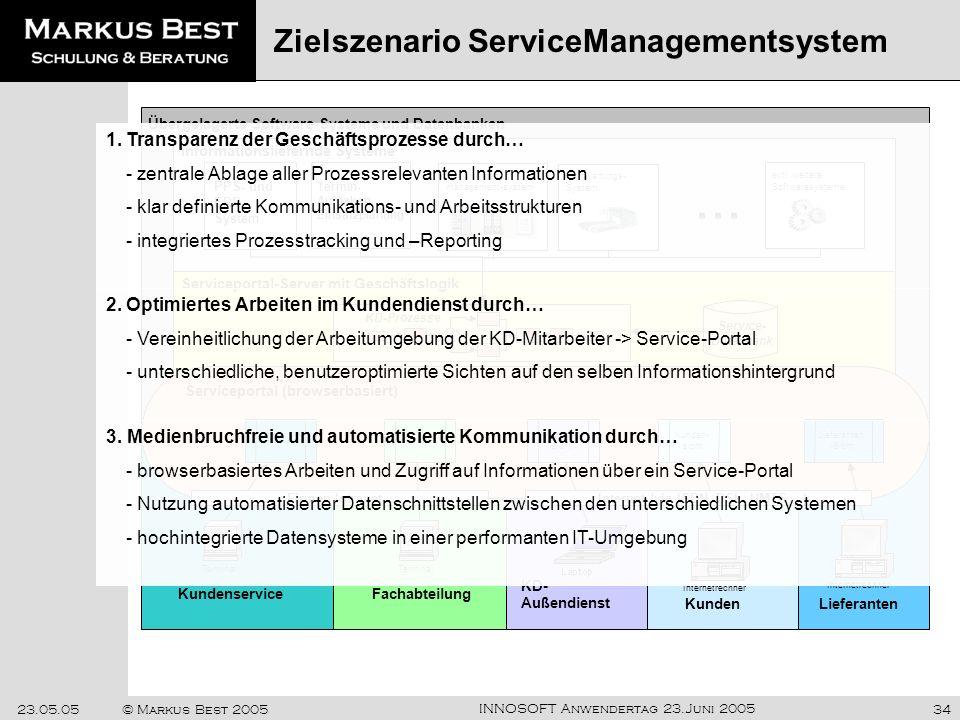 Zielszenario ServiceManagementsystem