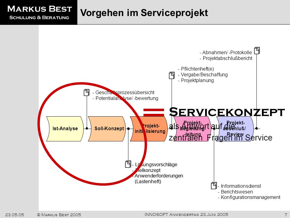 Servicekonzept Vorgehen im Serviceprojekt als Antwort auf die
