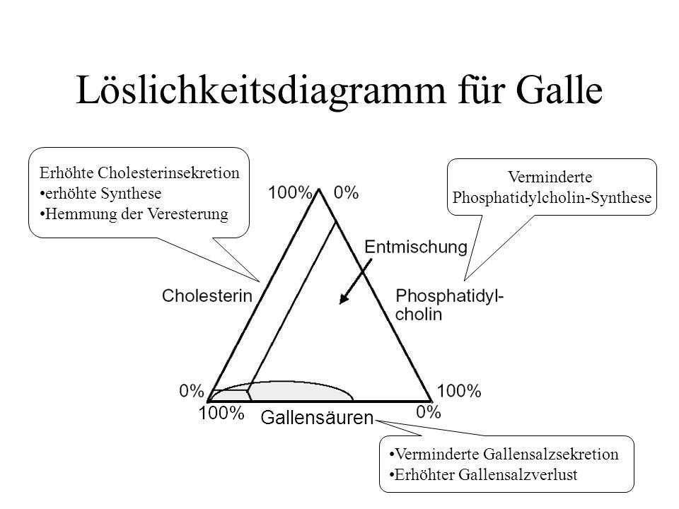 Löslichkeitsdiagramm für Galle