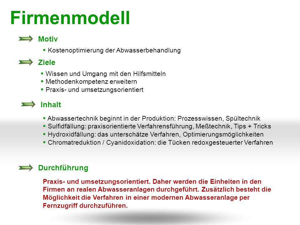 Firmenmodell Motiv Ziele Inhalt Durchführung