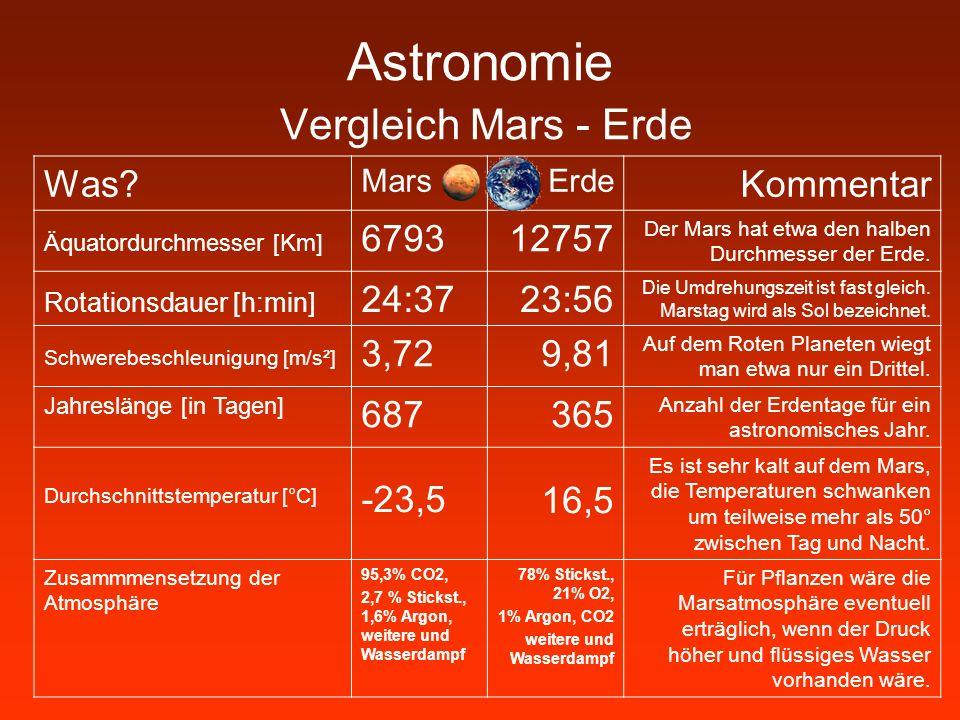 Astronomie Vergleich Mars - Erde