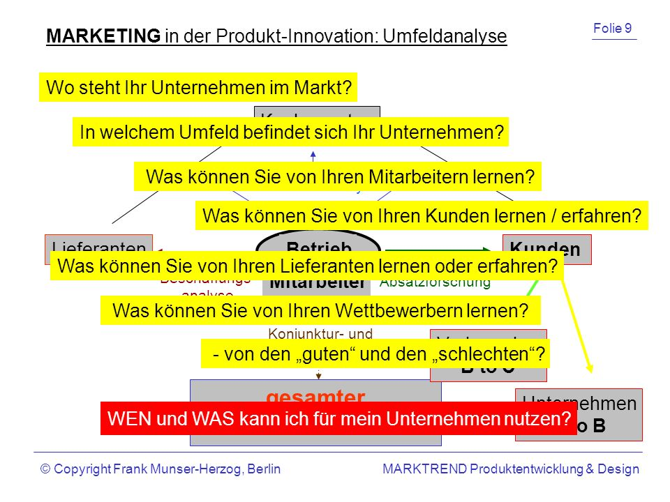 gesamter MARKT MARKETING in der Produkt-Innovation: Umfeldanalyse