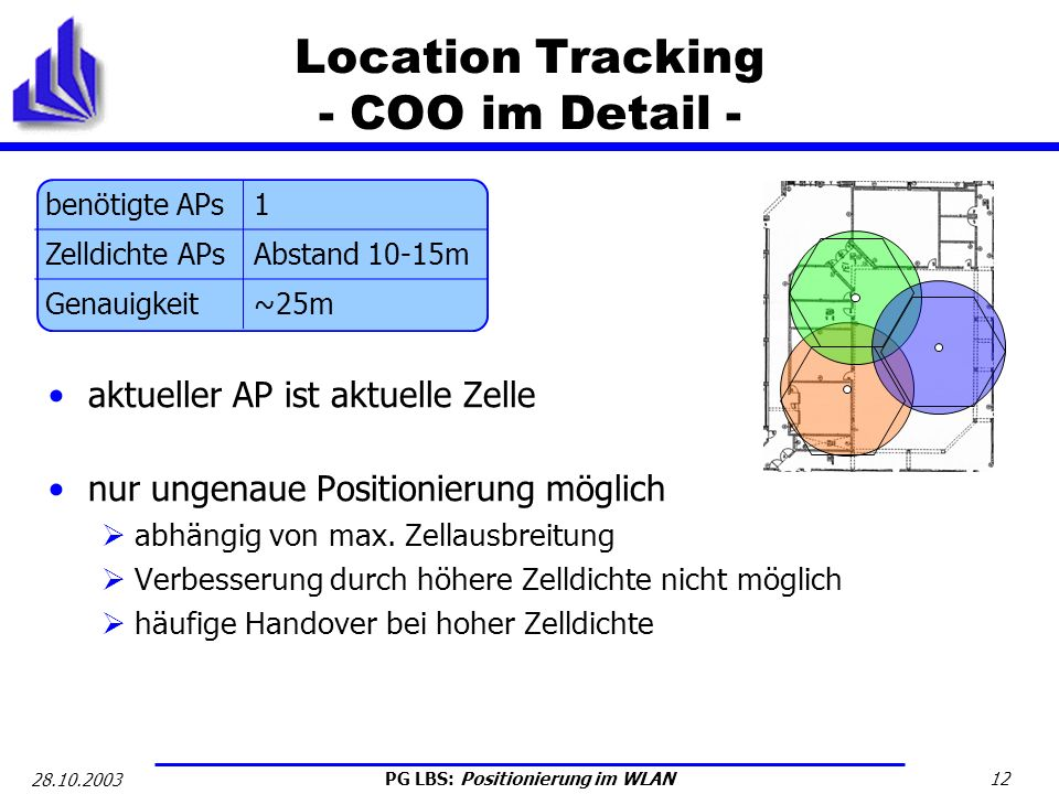 Location Tracking - COO im Detail -