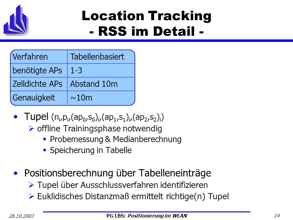 Location Tracking - RSS im Detail -