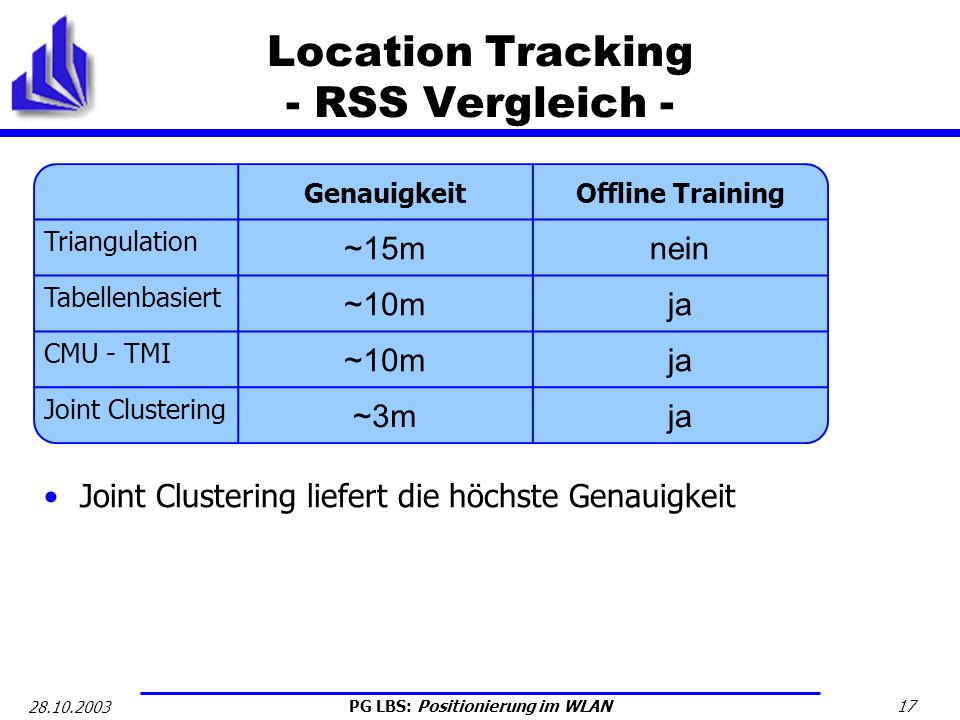 Location Tracking - RSS Vergleich -