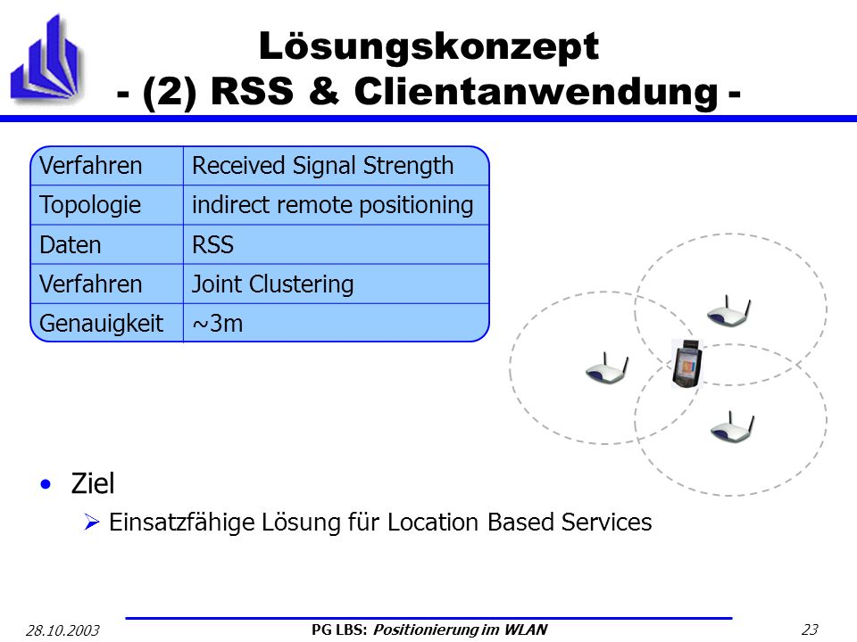 Lösungskonzept - (2) RSS & Clientanwendung -