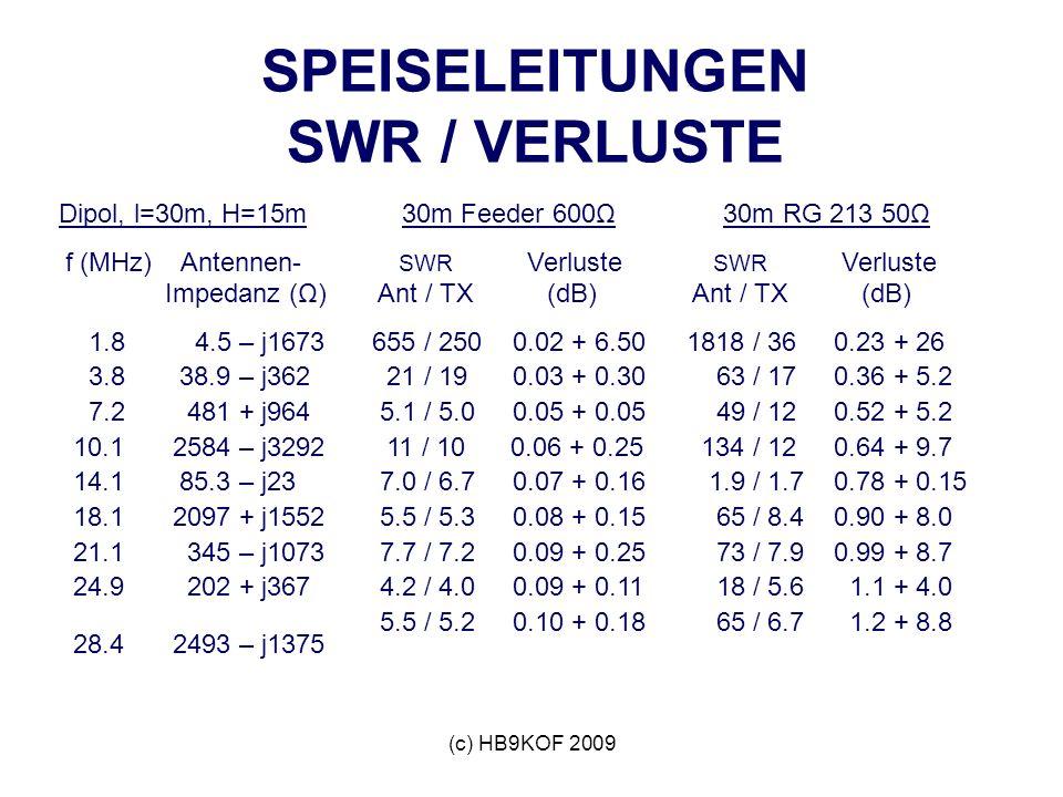 SPEISELEITUNGEN SWR / VERLUSTE