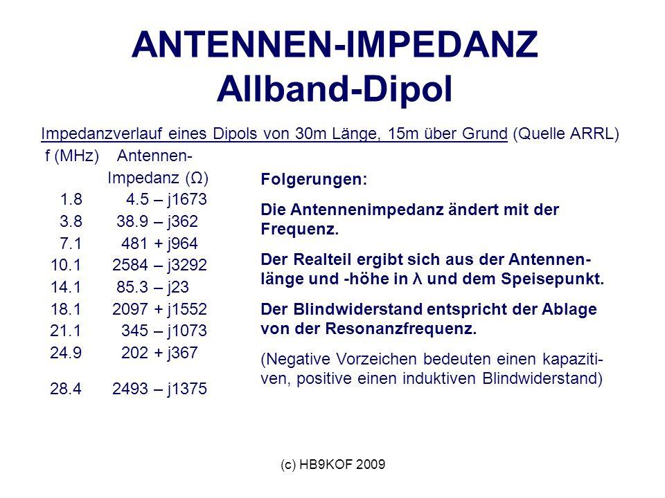 ANTENNEN-IMPEDANZ Allband-Dipol