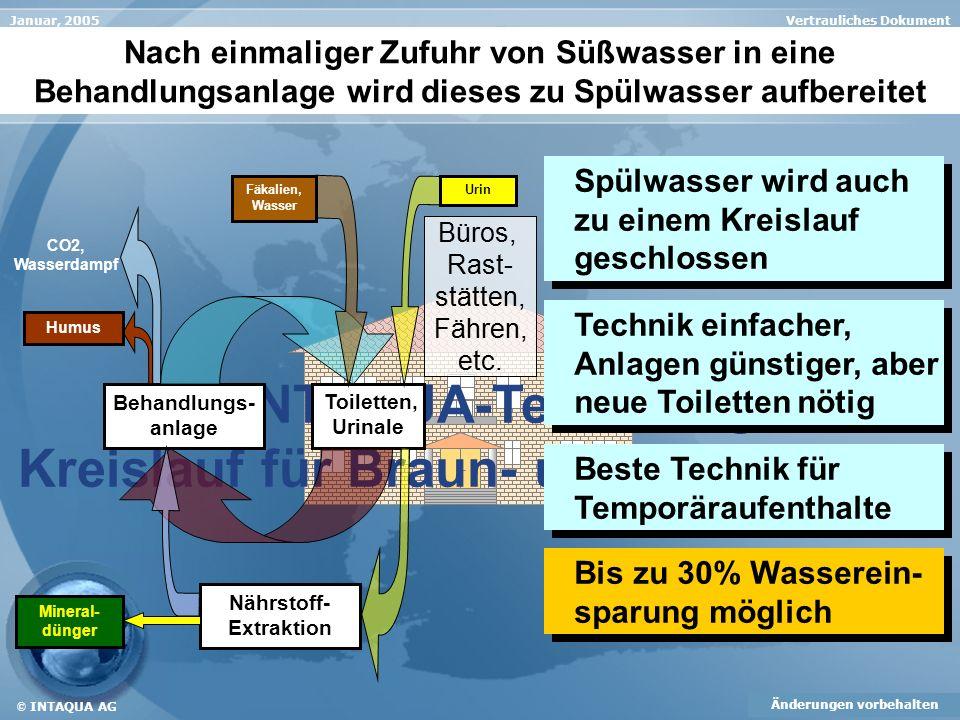 Die INTAQUA-Technologie: Kreislauf für Braun- und Gelbwasser