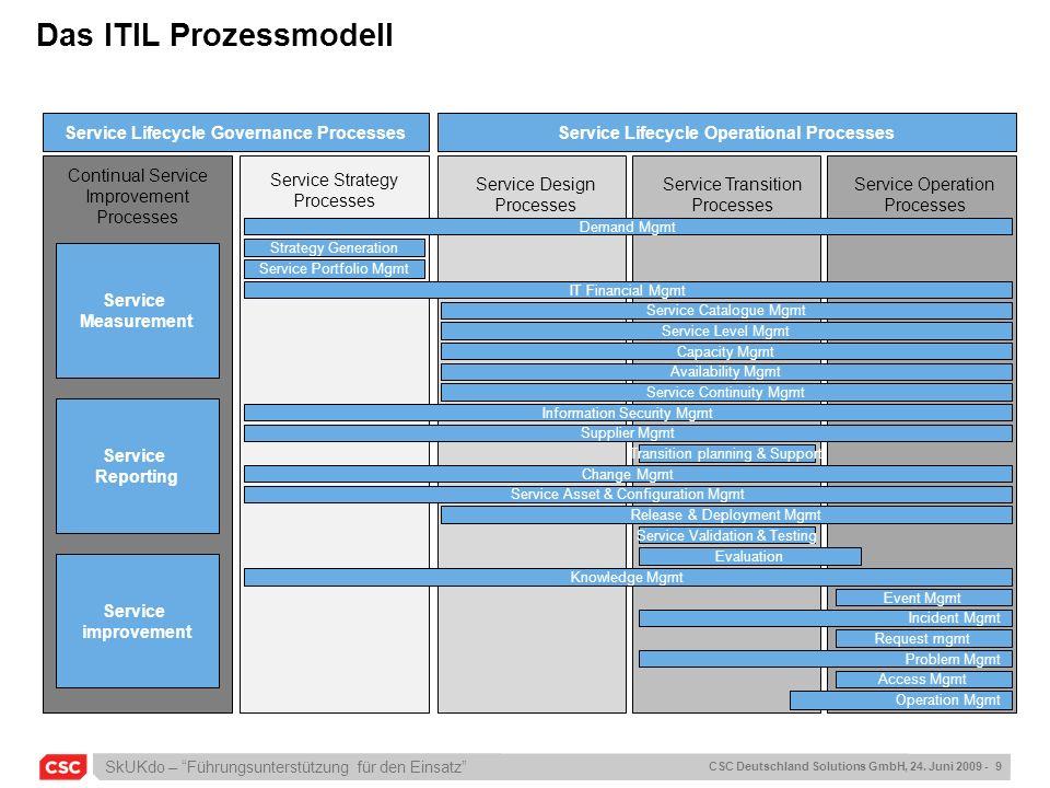 Das ITIL Prozessmodell