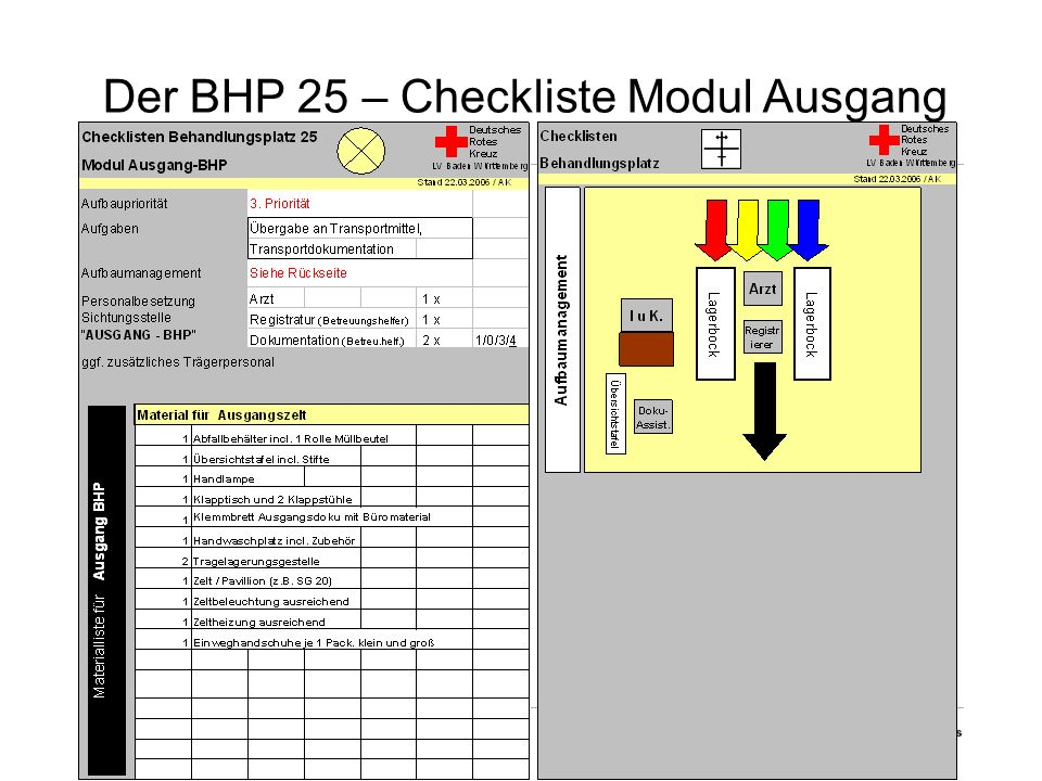 Der BHP 25 – Checkliste Modul Ausgang