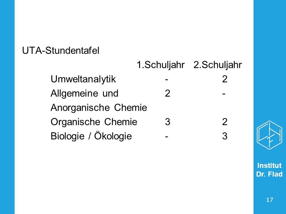 UTA-Stundentafel 1.Schuljahr 2.Schuljahr. Umweltanalytik - 2. Allgemeine und 2 - Anorganische Chemie.