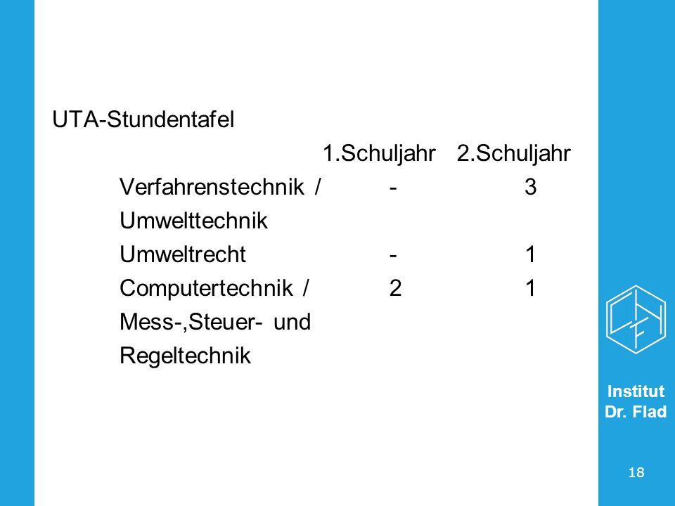 UTA-Stundentafel 1.Schuljahr 2.Schuljahr. Verfahrenstechnik / - 3. Umwelttechnik. Umweltrecht - 1.