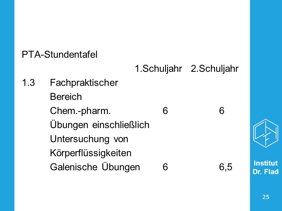 PTA-Stundentafel 1.Schuljahr 2.Schuljahr. 1.3 Fachpraktischer. Bereich. Chem.-pharm. 6 6. Übungen einschließlich.