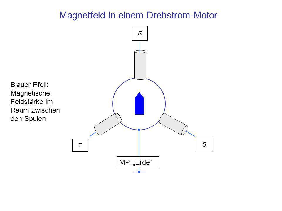 Magnetfeld in einem Drehstrom-Motor