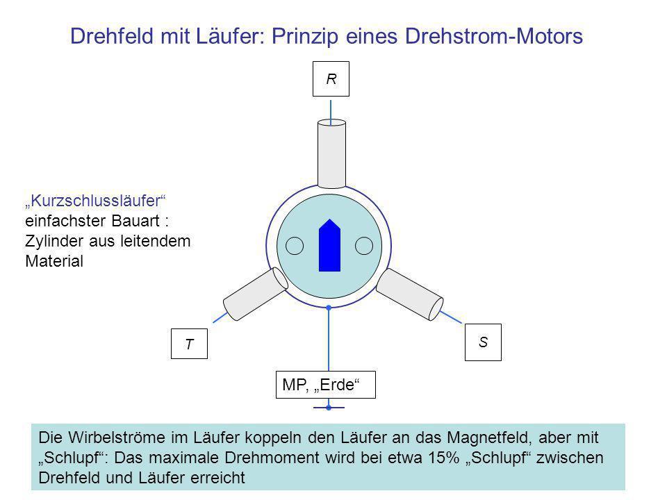 Drehfeld mit Läufer: Prinzip eines Drehstrom-Motors