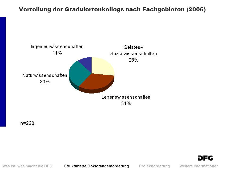 Verteilung der Graduiertenkollegs nach Fachgebieten (2005)