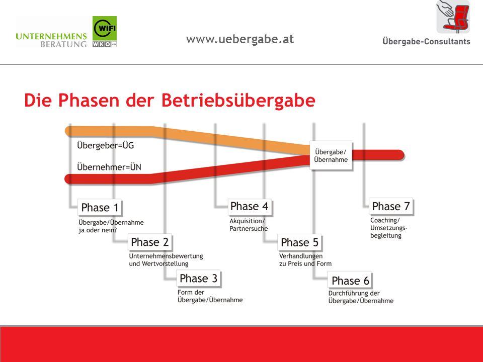 Die Phasen der Betriebsübergabe