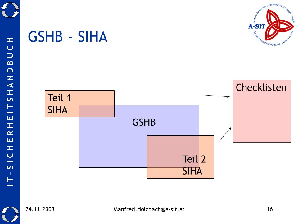 GSHB - SIHA Checklisten Teil 1 SIHA GSHB Teil 2 SIHA 24.11.2003