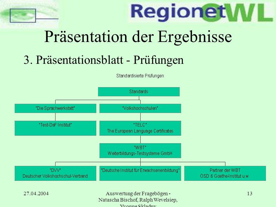 Präsentation der Ergebnisse