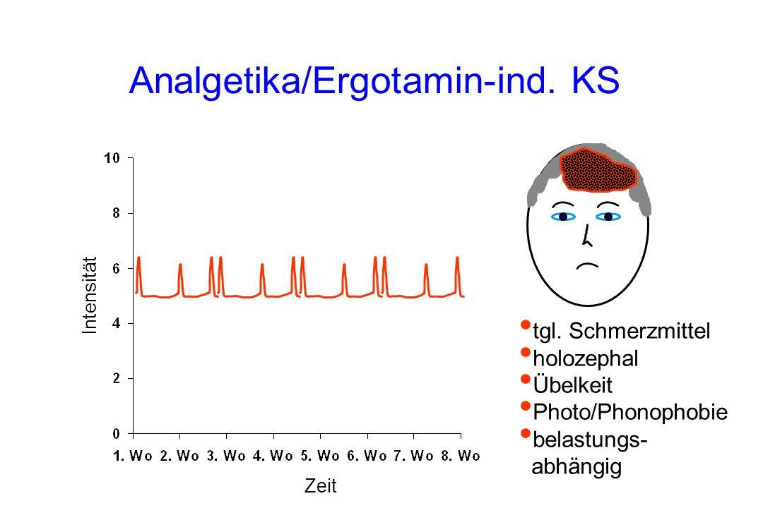 Analgetika/Ergotamin-ind. KS