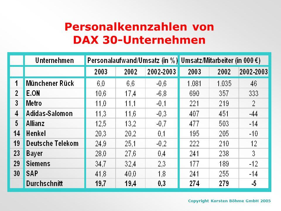 Personalkennzahlen von DAX 30-Unternehmen