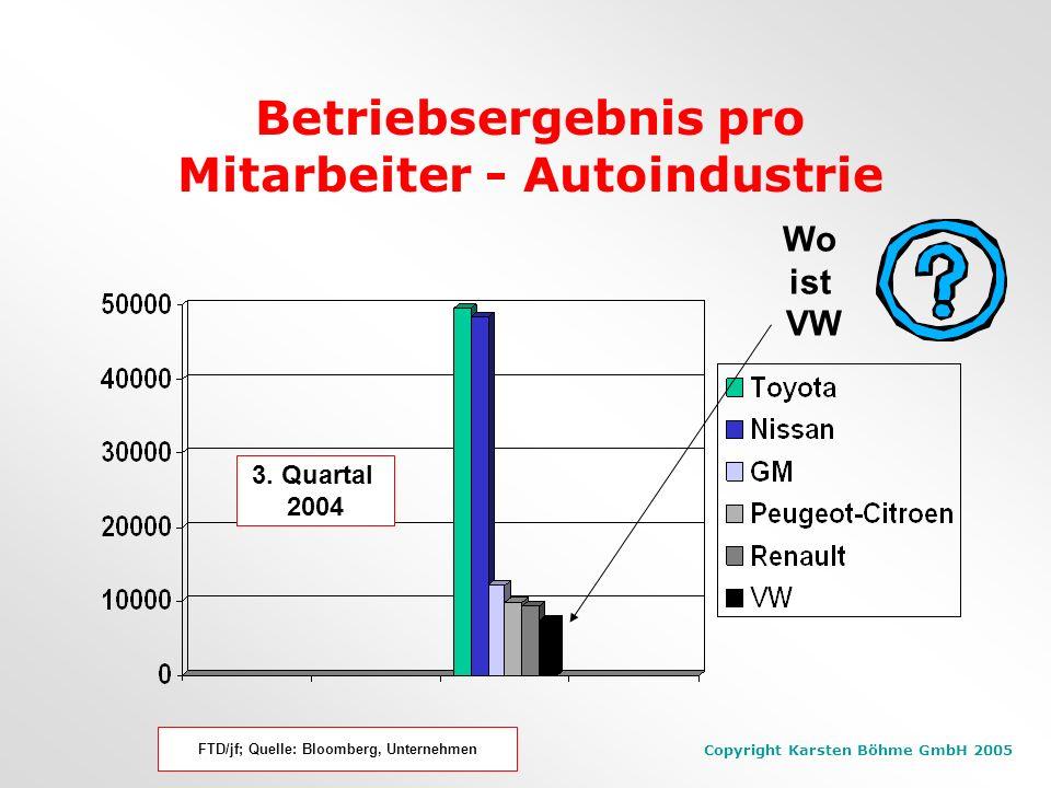 Betriebsergebnis pro Mitarbeiter - Autoindustrie