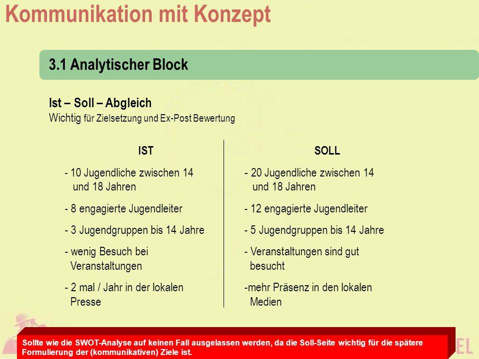 3.1 Analytischer Block Ist – Soll – Abgleich Wichtig für Zielsetzung und Ex-Post Bewertung. IST. 10 Jugendliche zwischen 14 und 18 Jahren.