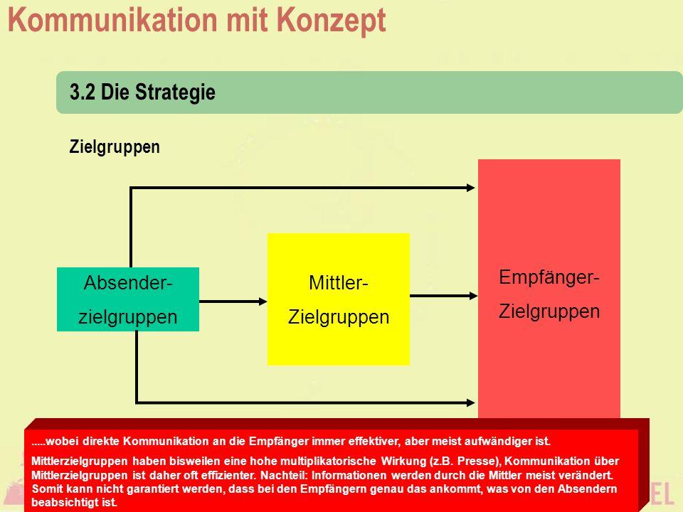 3.2 Die Strategie Zielgruppen Empfänger- Zielgruppen Mittler-