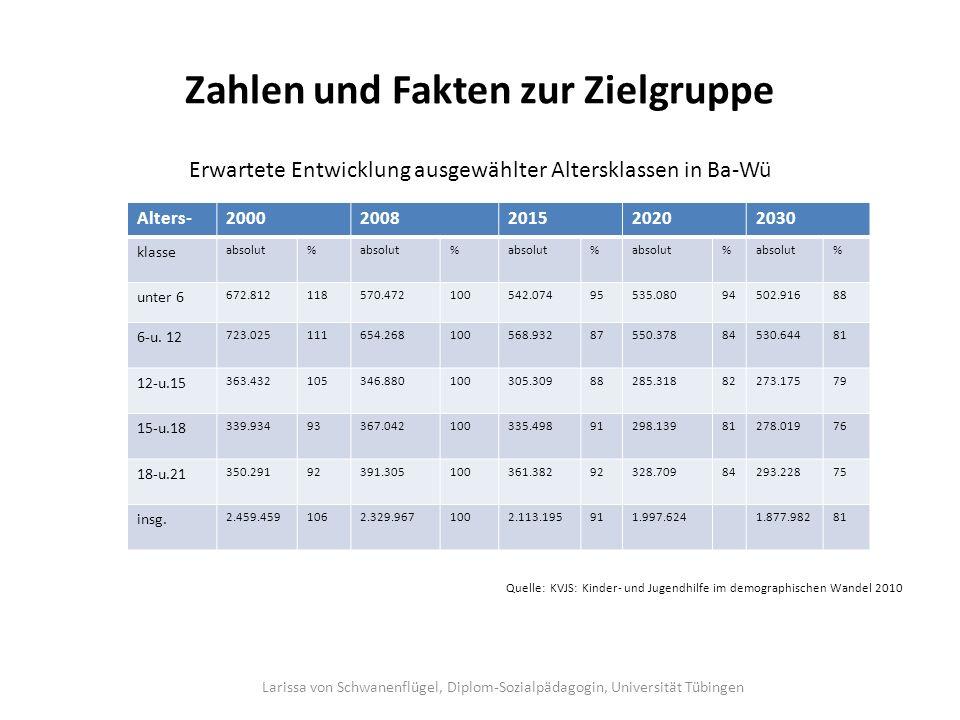 Zahlen und Fakten zur Zielgruppe