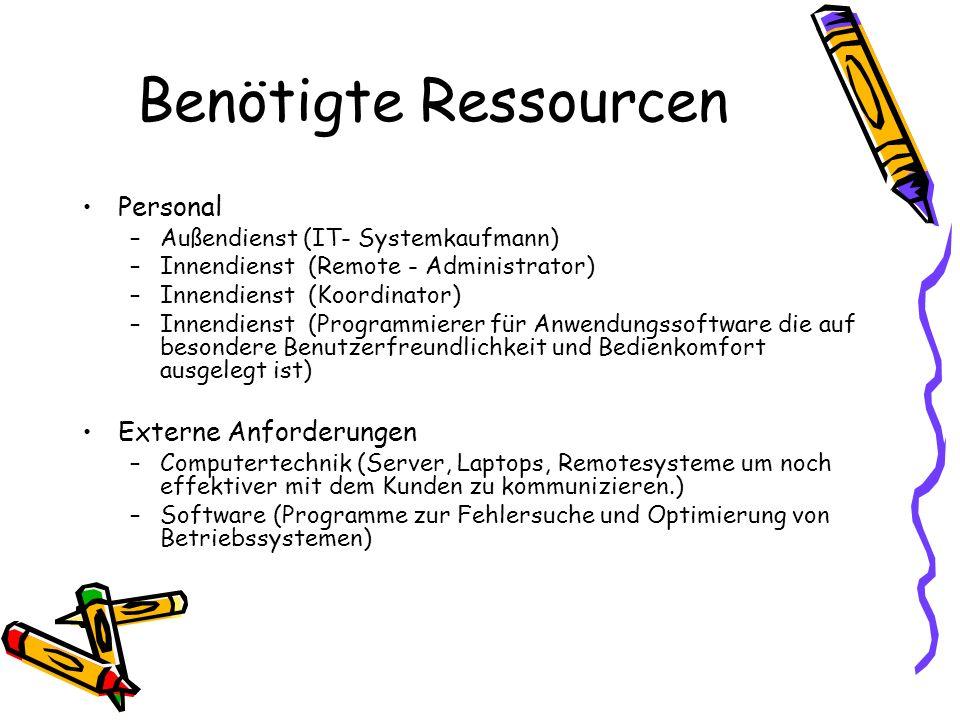 Benötigte Ressourcen Personal Externe Anforderungen