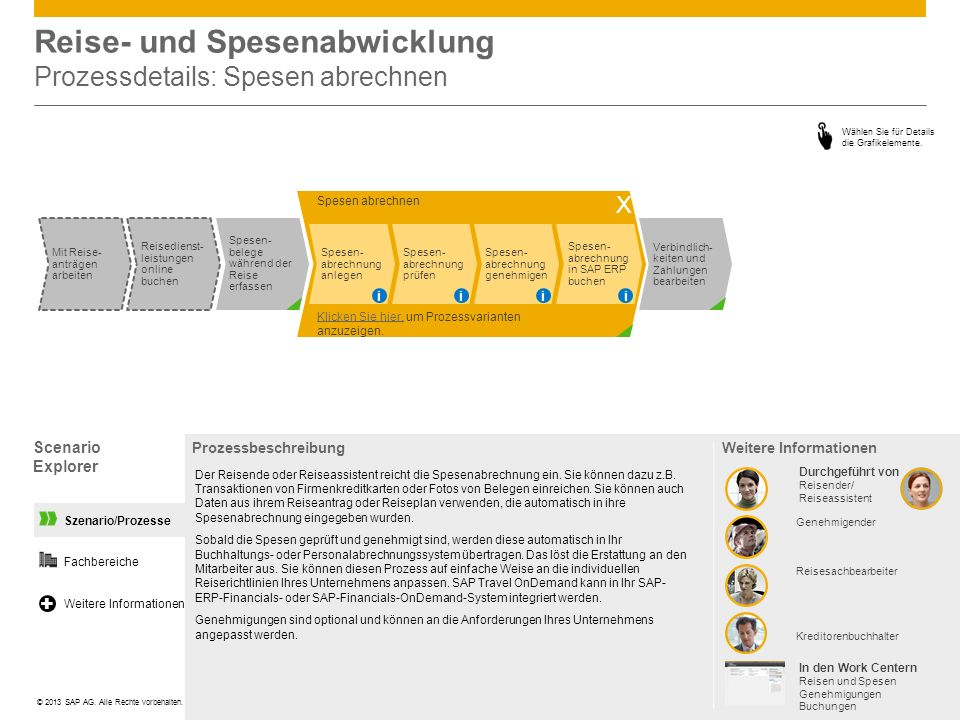 Reise- und Spesenabwicklung Prozessdetails: Spesen abrechnen