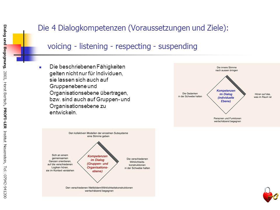 Die 4 Dialogkompetenzen (Voraussetzungen und Ziele): voicing - listening - respecting - suspending