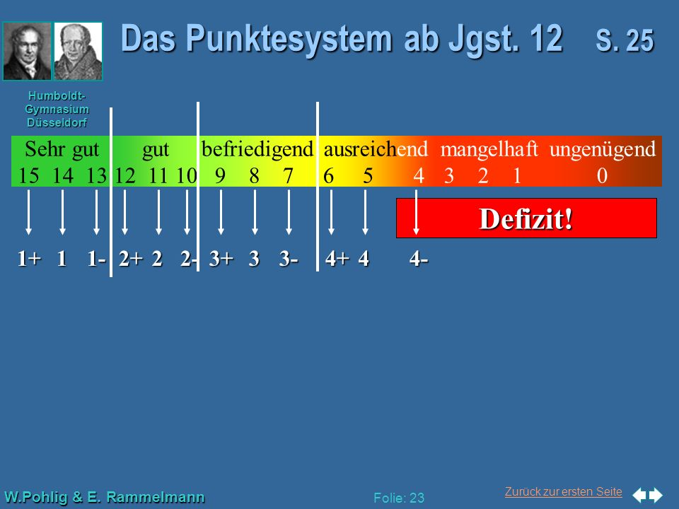Das Punktesystem ab Jgst. 12 S. 25