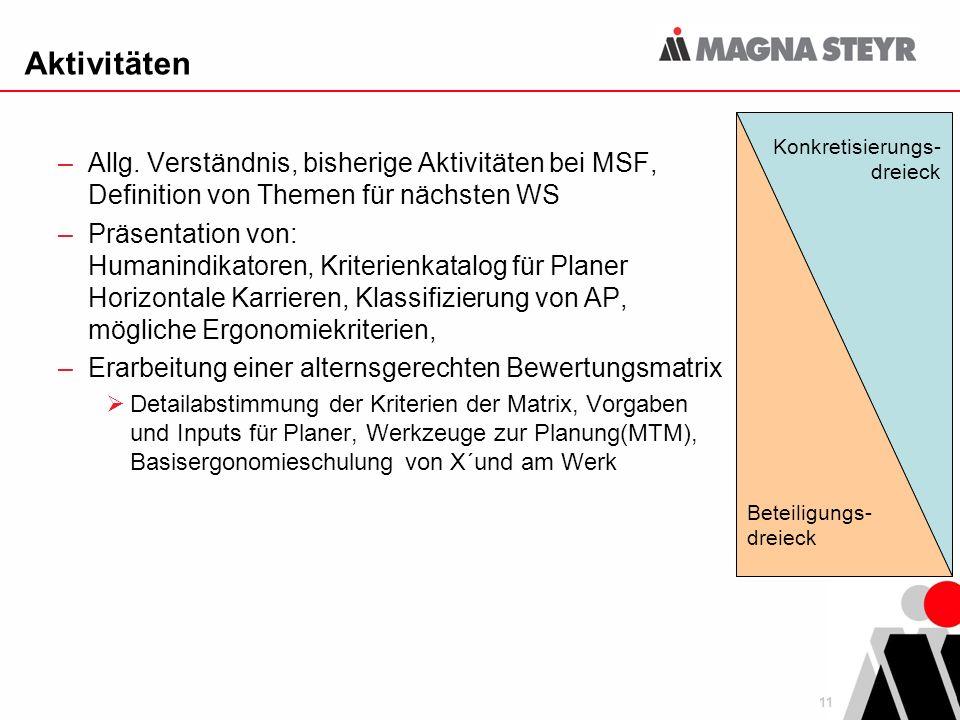 Aktivitäten Allg. Verständnis, bisherige Aktivitäten bei MSF, Definition von Themen für nächsten WS.