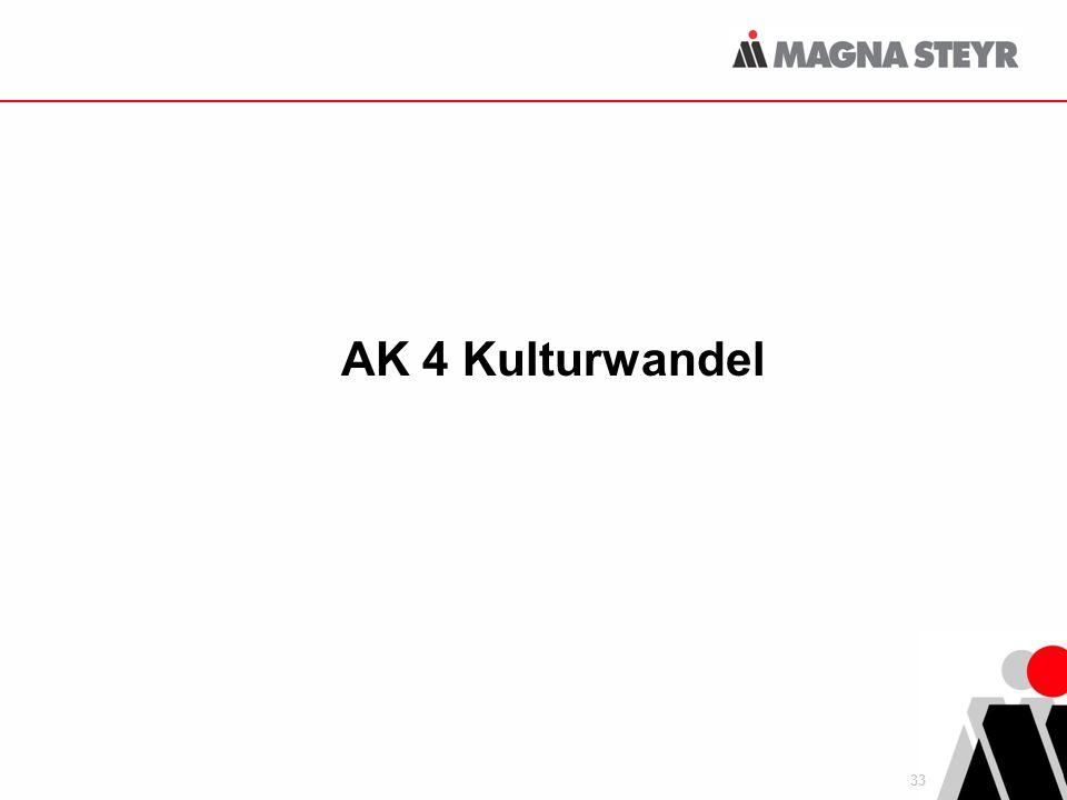 AK 4 Kulturwandel