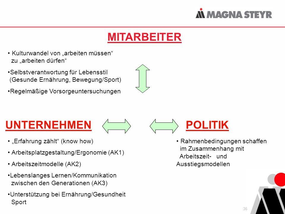 MITARBEITER POLITIK UNTERNEHMEN
