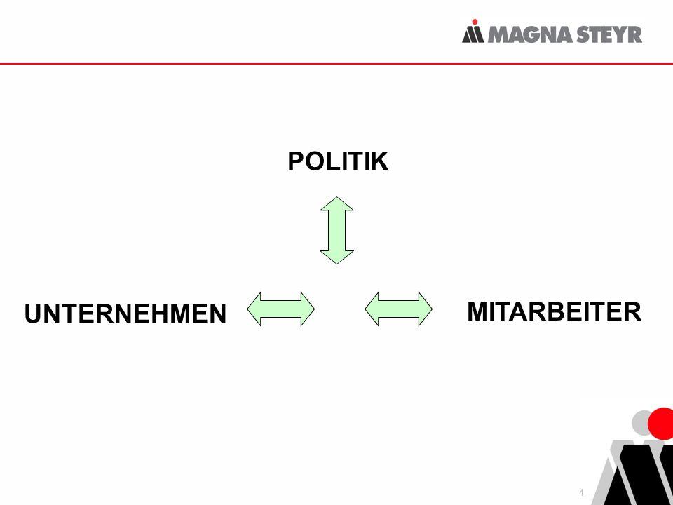 POLITIK UNTERNEHMEN MITARBEITER