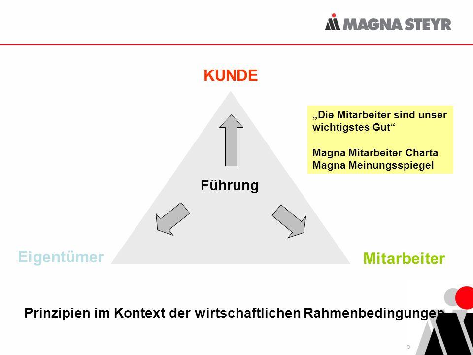 Prinzipien im Kontext der wirtschaftlichen Rahmenbedingungen
